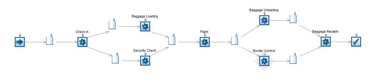 Label based routing and collecting model