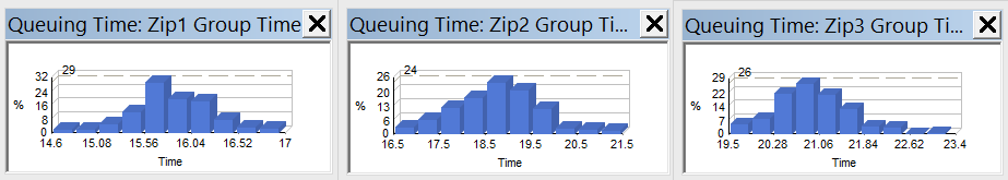 graph-completion-time