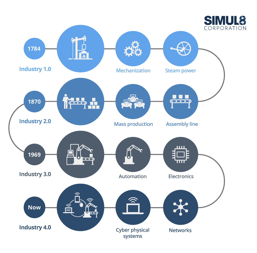 Technology Management Image: What Is Industry 4.0 And Could Simulation Help Unlock Its